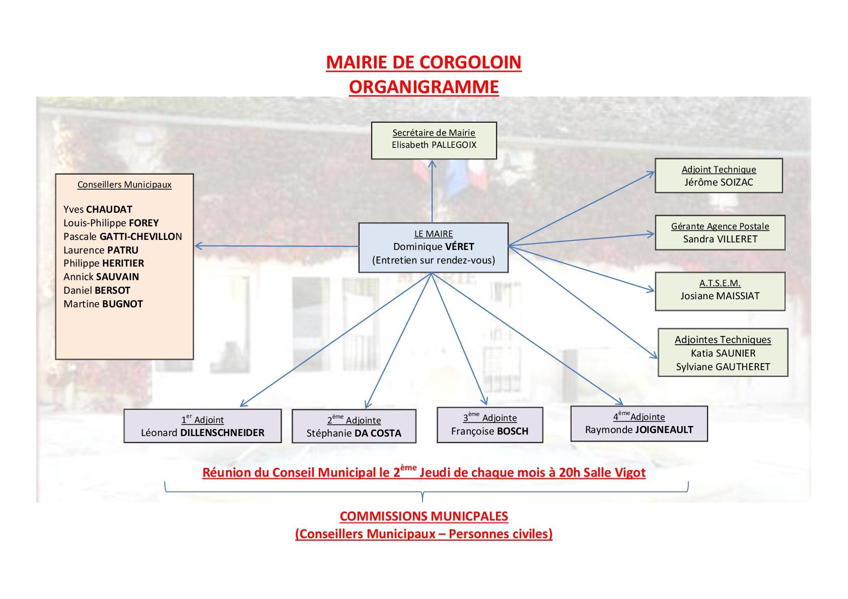 ORGANIGRAMME MAIRIE DE CORGOLOIN-001