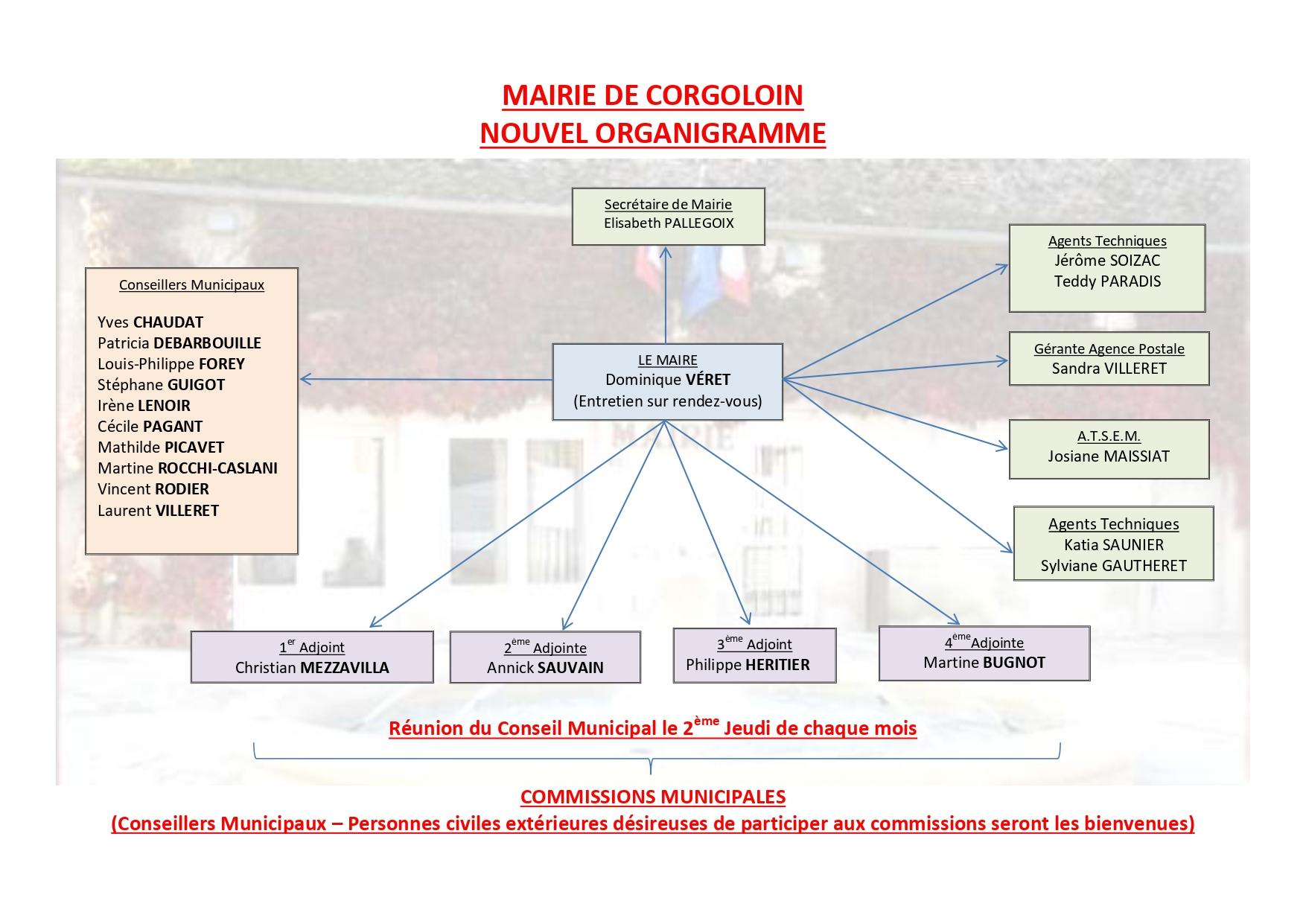 ORGANIGRAMME MAIRIE DE CORGOLOIN_page-0001